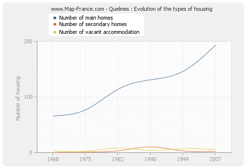 Quelmes : Evolution of the types of housing