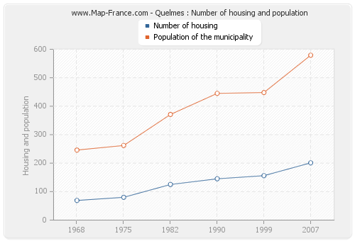Quelmes : Number of housing and population
