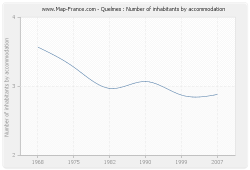 Quelmes : Number of inhabitants by accommodation