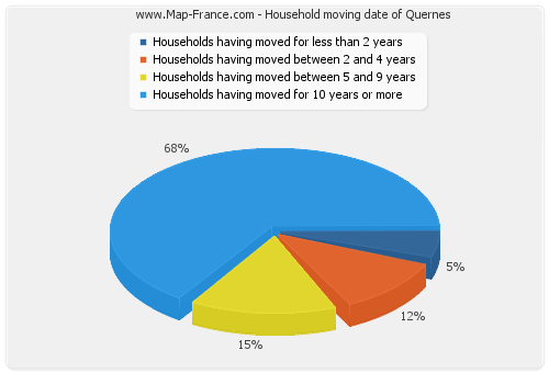 Household moving date of Quernes