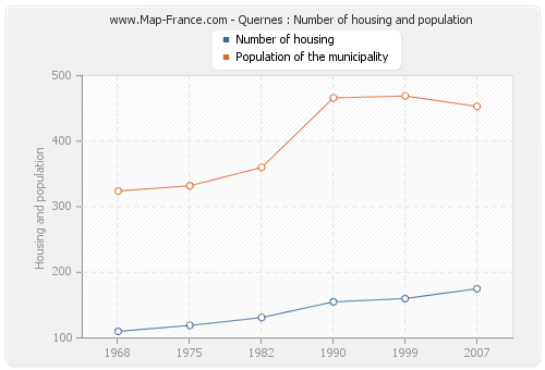 Quernes : Number of housing and population