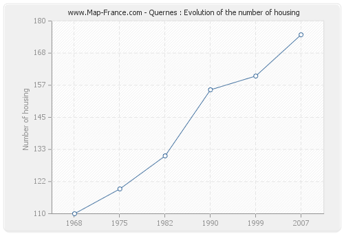Quernes : Evolution of the number of housing