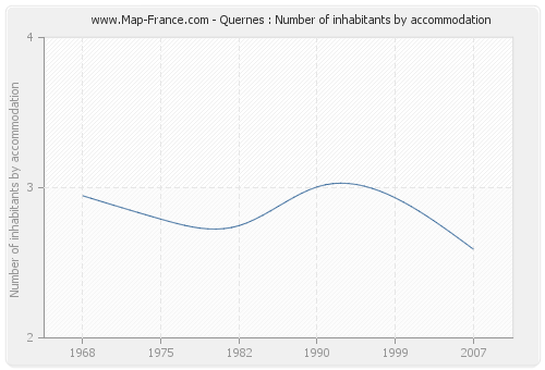 Quernes : Number of inhabitants by accommodation