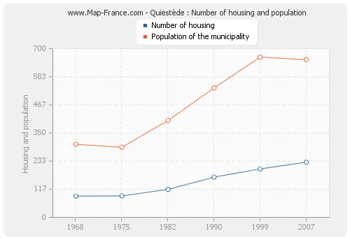 Quiestède : Number of housing and population