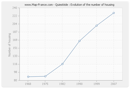 Quiestède : Evolution of the number of housing