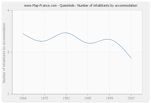 Quiestède : Number of inhabitants by accommodation