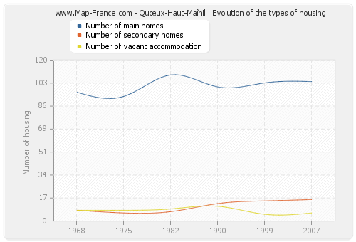 Quœux-Haut-Maînil : Evolution of the types of housing