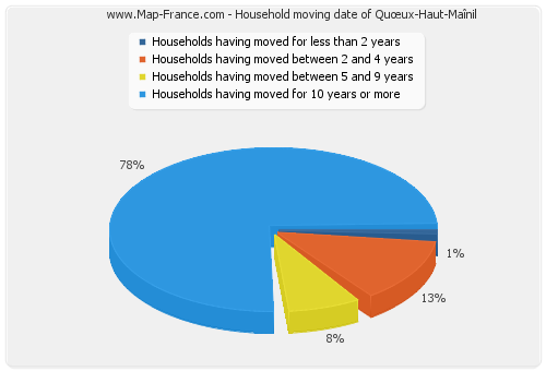 Household moving date of Quœux-Haut-Maînil
