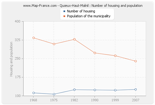 Quœux-Haut-Maînil : Number of housing and population