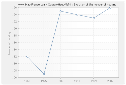 Quœux-Haut-Maînil : Evolution of the number of housing