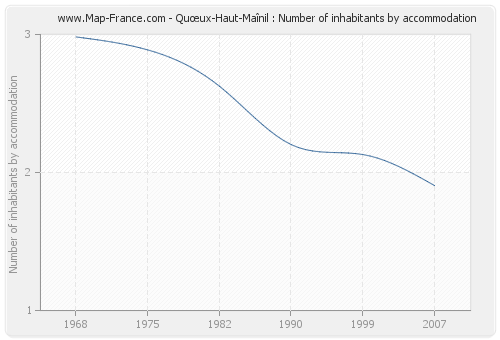 Quœux-Haut-Maînil : Number of inhabitants by accommodation
