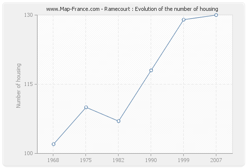 Ramecourt : Evolution of the number of housing