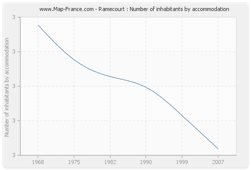 Ramecourt : Number of inhabitants by accommodation