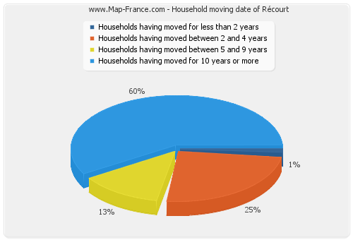 Household moving date of Récourt