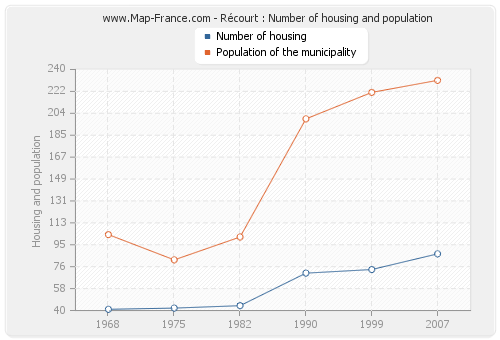 Récourt : Number of housing and population