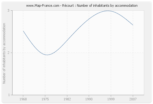 Récourt : Number of inhabitants by accommodation