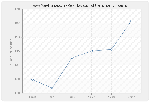 Rely : Evolution of the number of housing