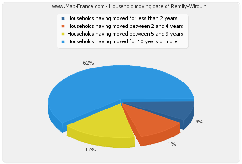 Household moving date of Remilly-Wirquin