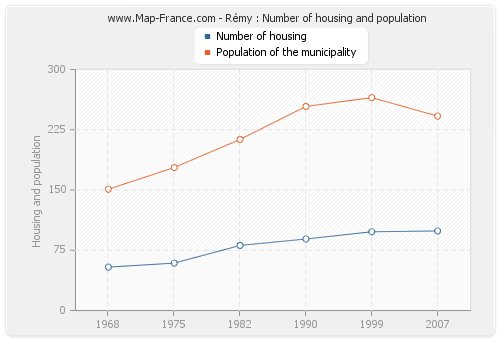 Rémy : Number of housing and population