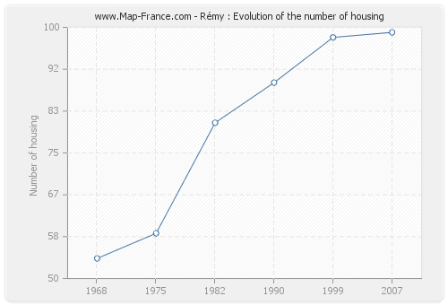 Rémy : Evolution of the number of housing