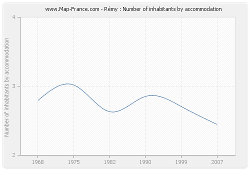 Rémy : Number of inhabitants by accommodation