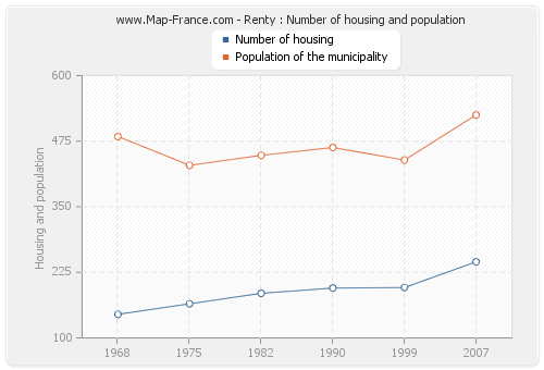 Renty : Number of housing and population