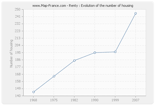 Renty : Evolution of the number of housing