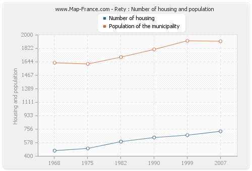 Rety : Number of housing and population