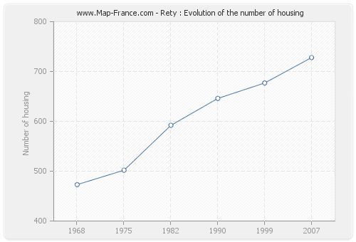 Rety : Evolution of the number of housing