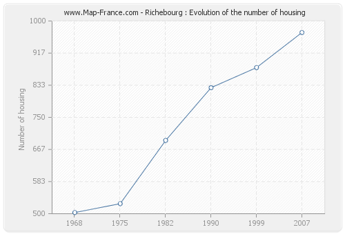 Richebourg : Evolution of the number of housing