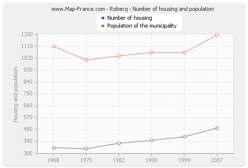 Robecq : Number of housing and population