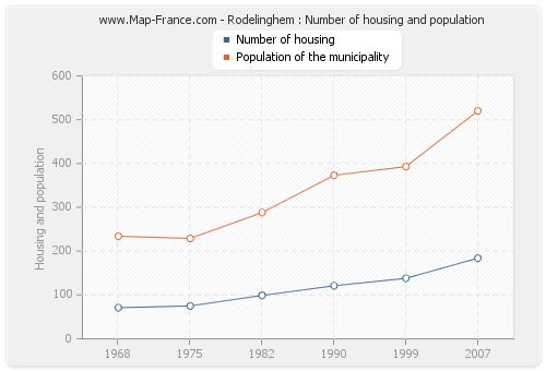 Rodelinghem : Number of housing and population