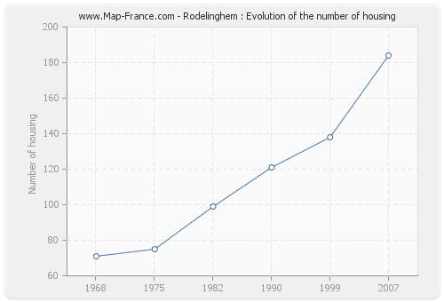 Rodelinghem : Evolution of the number of housing