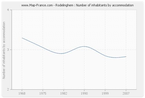 Rodelinghem : Number of inhabitants by accommodation