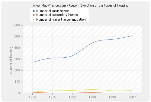 Rœux : Evolution of the types of housing