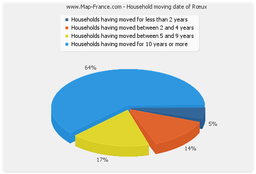 Household moving date of Rœux
