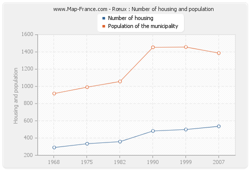 Rœux : Number of housing and population