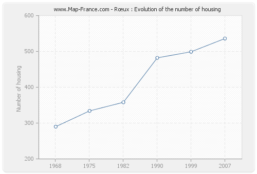 Rœux : Evolution of the number of housing