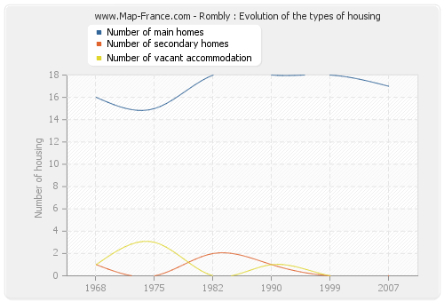 Rombly : Evolution of the types of housing