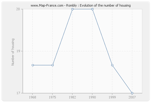 Rombly : Evolution of the number of housing