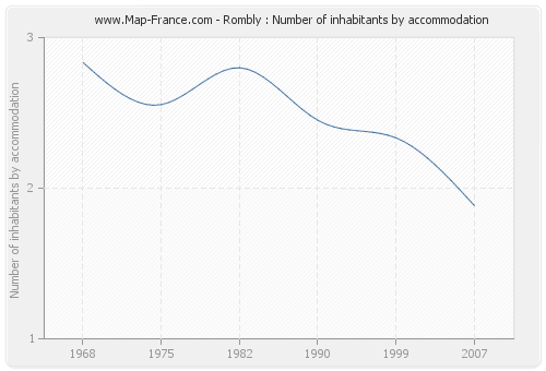 Rombly : Number of inhabitants by accommodation