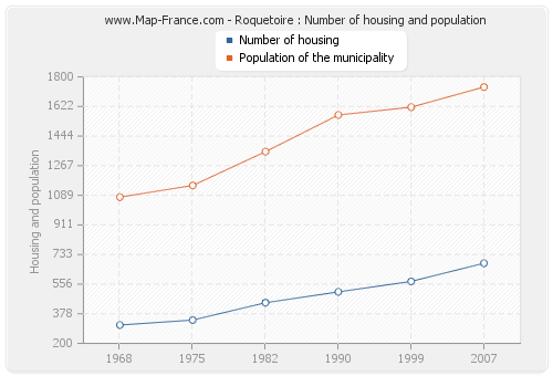 Roquetoire : Number of housing and population