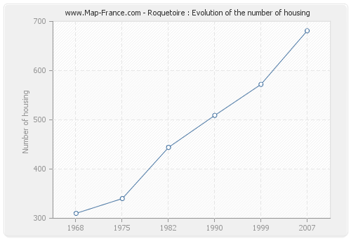 Roquetoire : Evolution of the number of housing