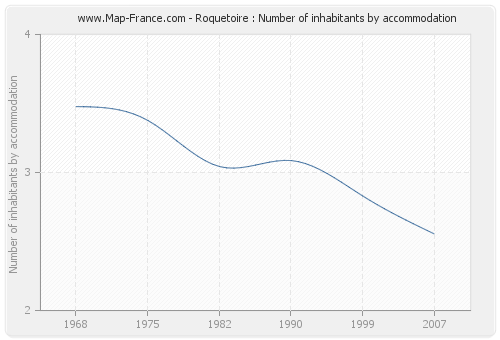 Roquetoire : Number of inhabitants by accommodation