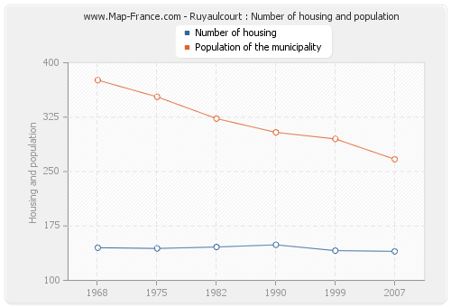 Ruyaulcourt : Number of housing and population