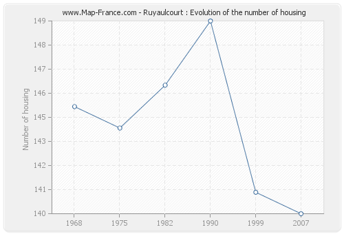 Ruyaulcourt : Evolution of the number of housing