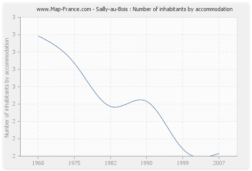 Sailly-au-Bois : Number of inhabitants by accommodation