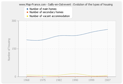 Sailly-en-Ostrevent : Evolution of the types of housing