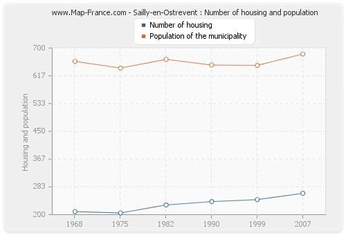 Sailly-en-Ostrevent : Number of housing and population