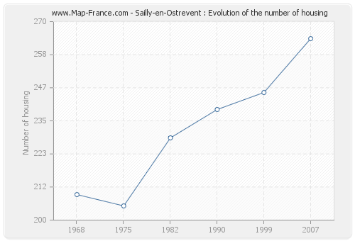 Sailly-en-Ostrevent : Evolution of the number of housing